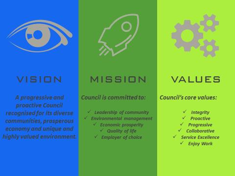 Vision, mission, values (volunteer website image)