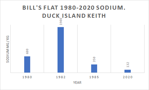 Bills Flat Graph 1980 - 2020 Sodium Duck Island Keith