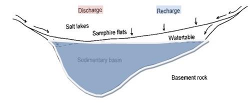 d. Unconfined aquifer flow system